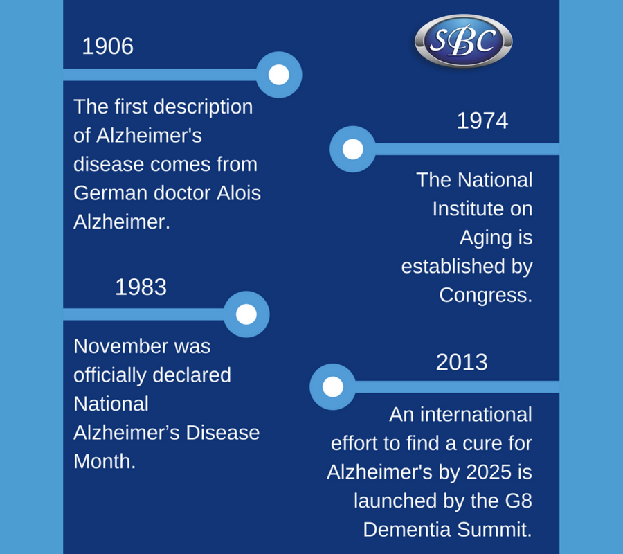 How Treatment of Dementia and Alzheimer's has Improved Over the Years